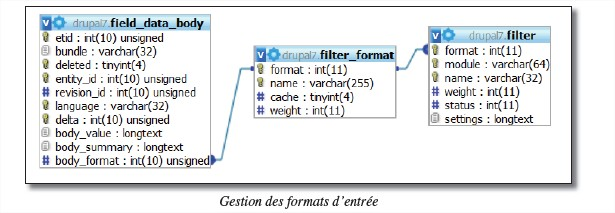 gestion_formats