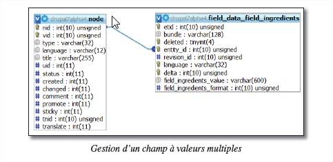 champs_plusieurs_valeurs