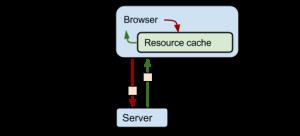 http-cache-control