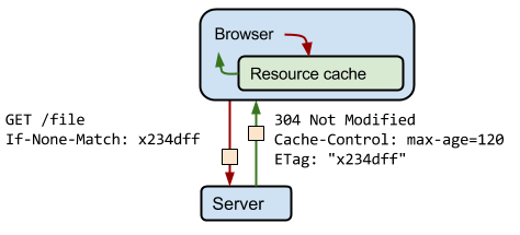 http-cache-control