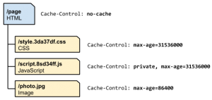 http-cache-hierarchy