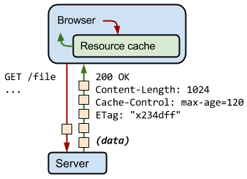 http-request